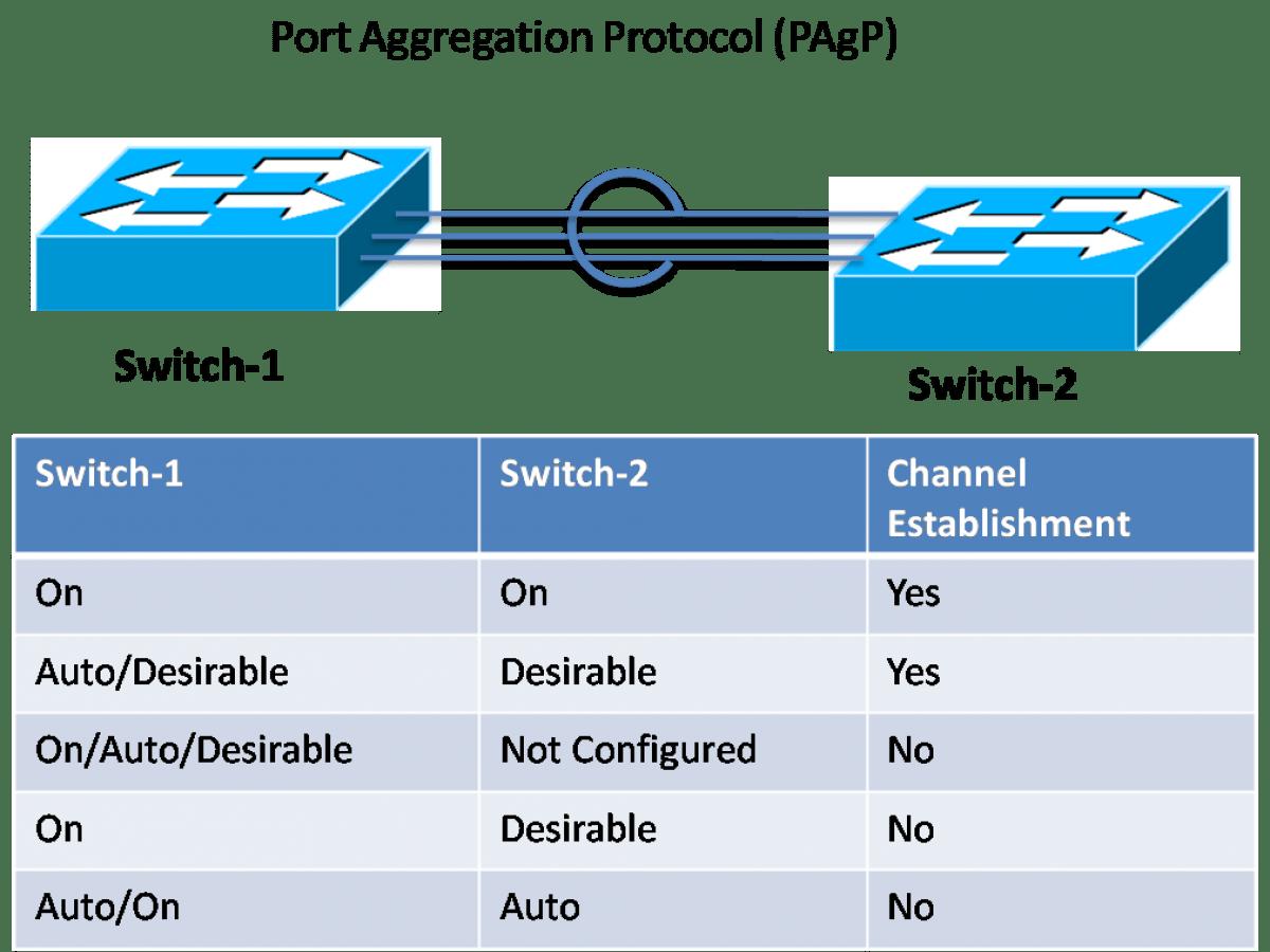 Port Aggregation Protocol (PAgP)