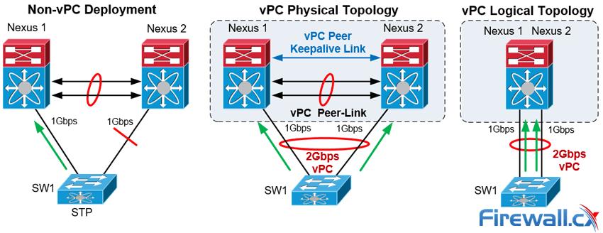 vPC Deployment Concept