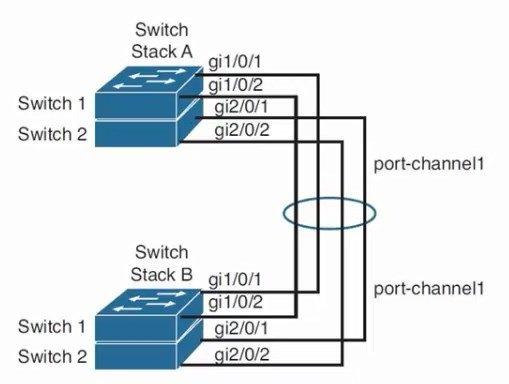 hjg - Etherchannel سیسکو CCNP - افزونگی و افزایش پهنای باند با پیاده سازی