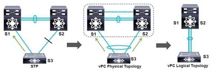 vPC یا Virtual Port Channel در سیسکو
