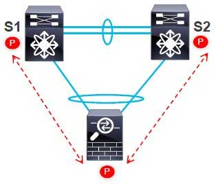 Layer3 Peer-Router