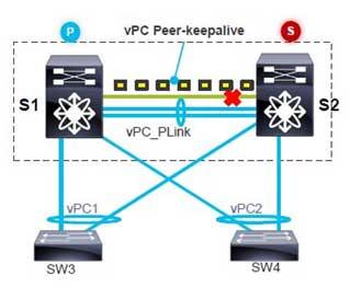 vPC Peer-Keepalive