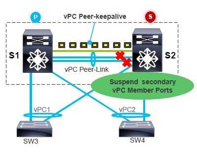 vPC Peer-Keepalive is Up