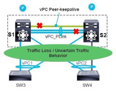 vPC Peer-Keepalive is Down