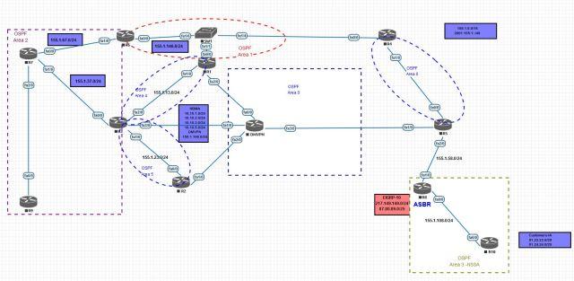 دانلود رایگان پک بزرگ ایمیج های EVE-NG Full Image