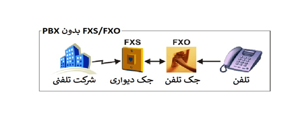 FXO و FXS
