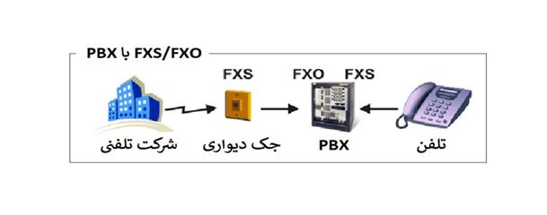 تفاوت FXO و FXS