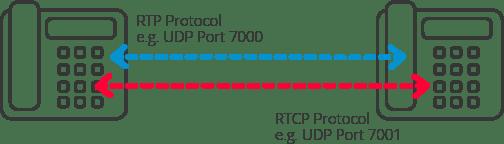 RTP یا Real-time transport protocol