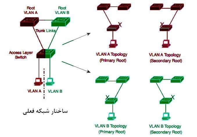 Multiple Spanning Tree Protocol یا MST